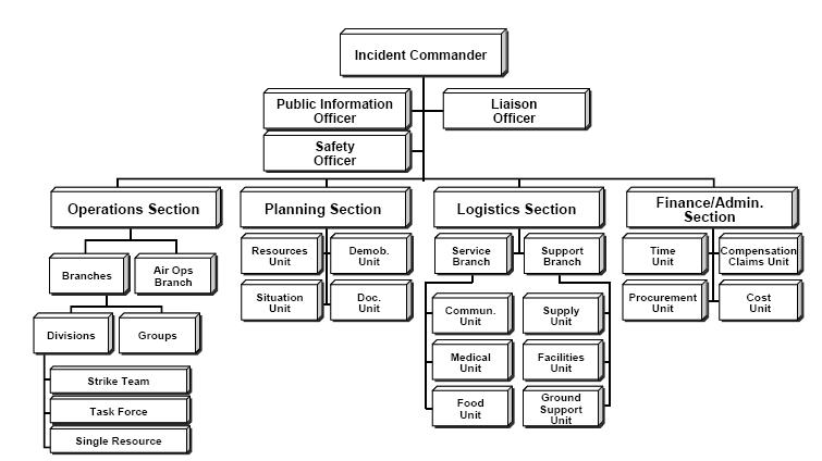 Ics Organizational Chart Fire Rescue Org Chart Organizational